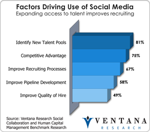 Factors driving use of social media