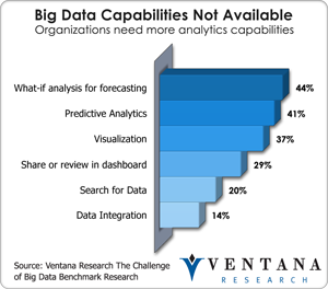 Big Data Capabilities Not Available
