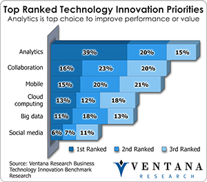 Technology Innovation Priorities