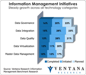 vr_infomgt_information_management_initiative
