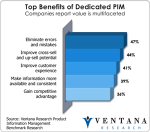 Benefits of Dedicated PIM