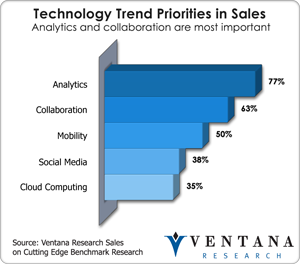 Sales Technology Trends