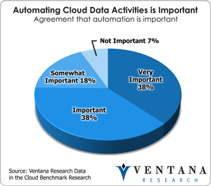 vr_datacloud_automating_cloud_data_activities_is_important