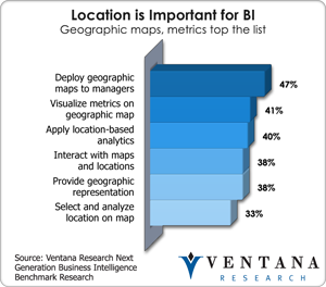 Why Is Business Location Important?