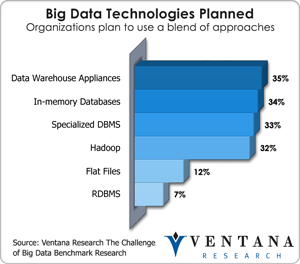 vr_bigdata_big_data_technologies_planned