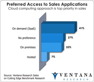 vr_sales_preferred_access