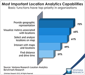 vr_LA_most_important_location_analytics_capabilities