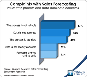 vr_SF12_09_complaints_with_sales_forecasting