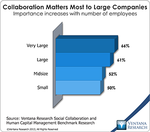 vr_socialcollab_08_collaboration_matters_most_to_large_companies