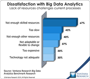 vr_Big_Data_Analytics_07_dissatisfaction_with_big_data_analytics