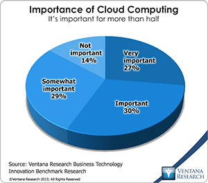 vr_BTI_importance_of_cloud_computing