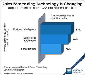 vr_SF12_03_sales_forecasting_technology_is_changing