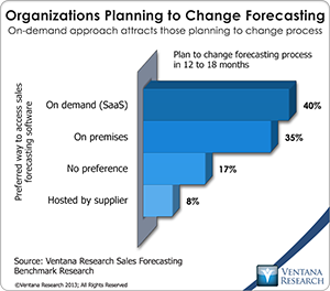 vr_SF12_06_organizations_planning_to_change_forecasting