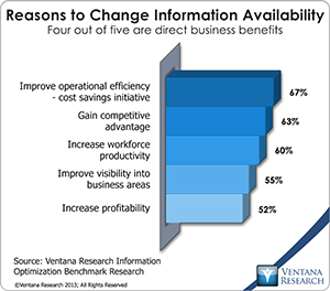 vr_Info_Optimization_10_reasons_to_change_information_availability
